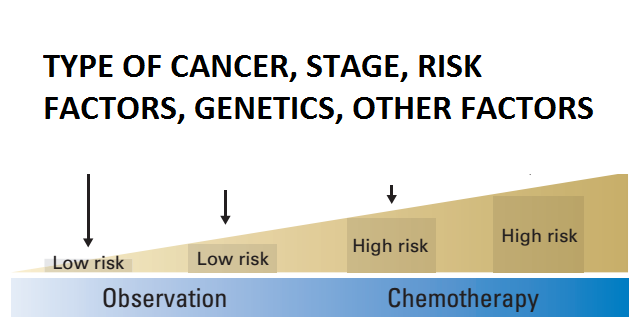 Chemotherapy is not needed in every case