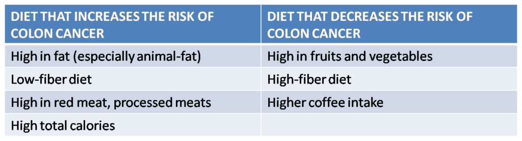Impact of diet on colon cancer